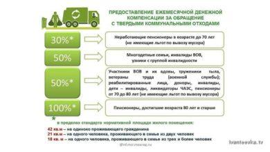 Компенсация за вывоз ТКО