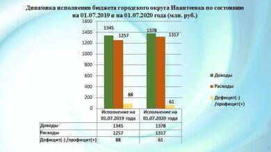 Photo of Параметры использования бюджета городского округа Ивантеевка