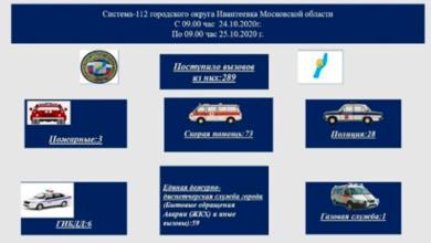 Photo of ЕДДС Ивантеевки информирует!