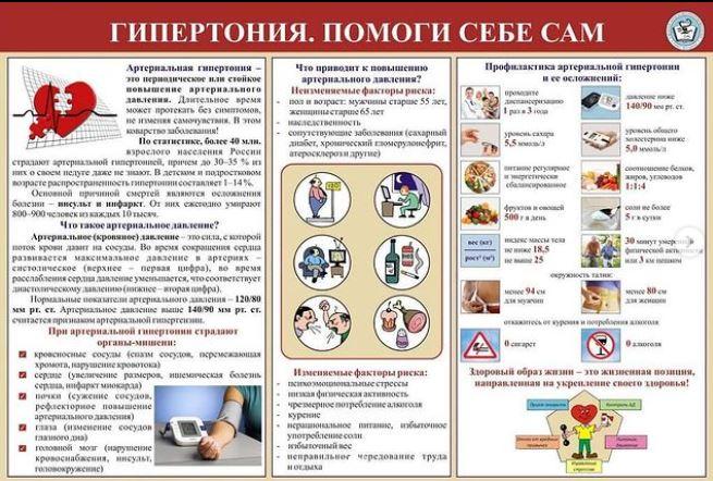 Потенциальные проблемы при гипертонической болезни ...